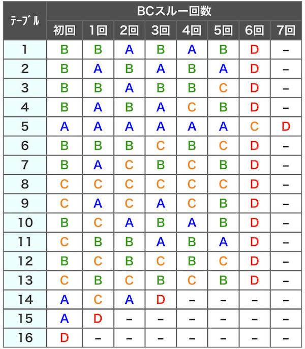 朧ナビ 絆2 バジリスクタイム