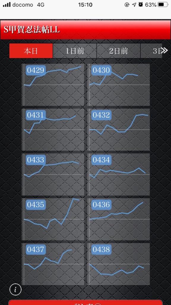 設定 6 2 グラフ 絆 バジリスク絆2の設定4・5・6で負ける確率は?機械割や勝率・安定性も調べてみた!